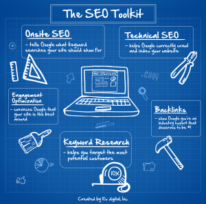 Search Engine Optimization (SEO) | Greenville, Tampa, & Roanoke