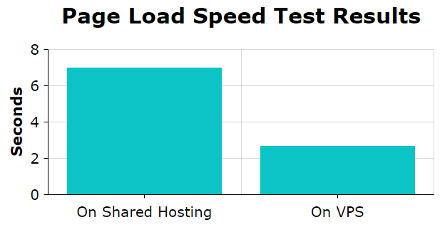 Page Load Speed Test