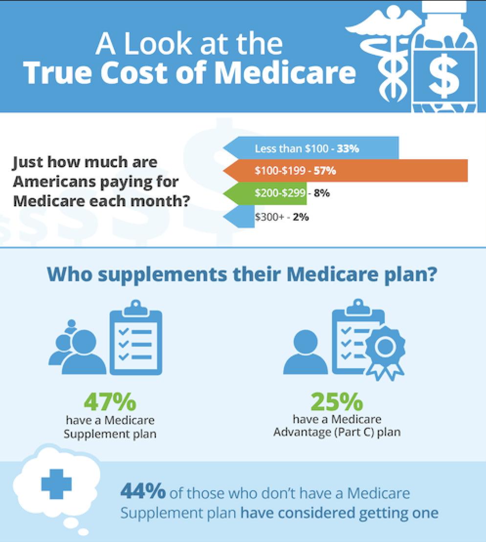 Health Markets Survey