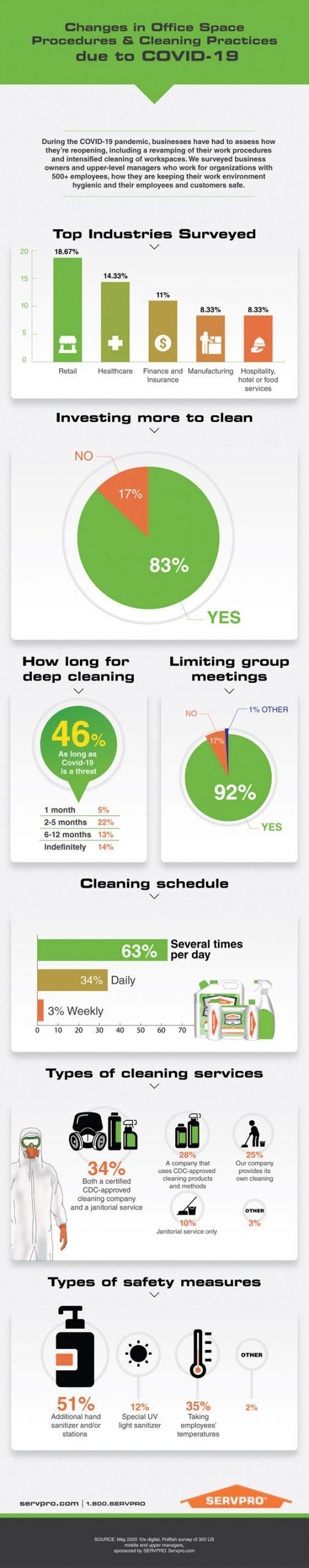 SERVPRO Infographic