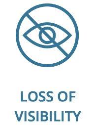 Loss of visibility